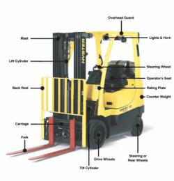 Thuật ngữ xe nâng Phần 1: Các tính năng cơ bản của xe nâng