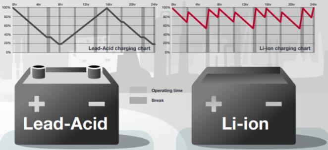 Công nghệ ắc quy xe nâng: pin Li-ion thay thế pin axit chì