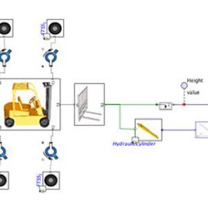 Cách thức hoạt động của hệ thống thủy lực xe nâng